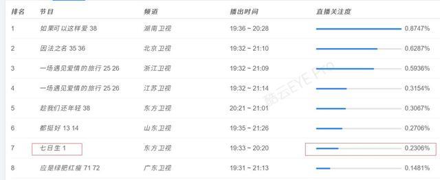 《七日生》收视扑街,李晨演技在线,跑男团只有一人帮他宣传(图1)