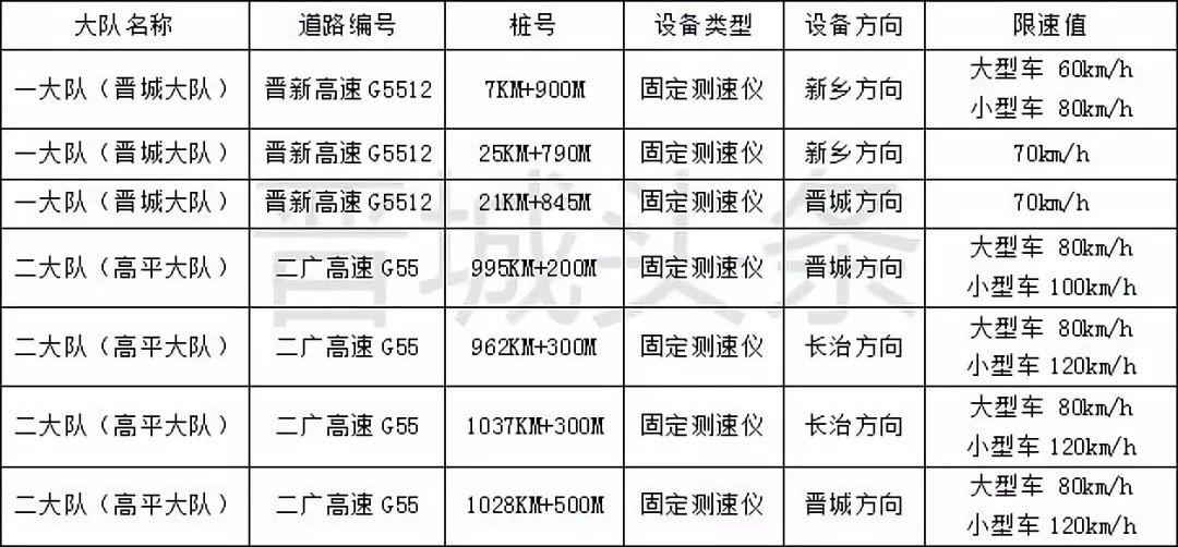 【扩散】晋城周边高速测速点大全! 最新路况!