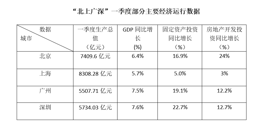 北京gdp分析_北京各区gdp2020