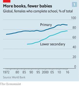 2100年世界人口_全屏显示课程章节