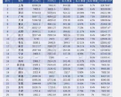 2019各省经济增速_2019一季度各省gdp排名 16省份GDP增速跑赢同期全国6.4 的增速