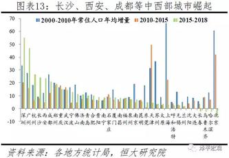2019年上海城市人口_2019中国城市发展潜力排名