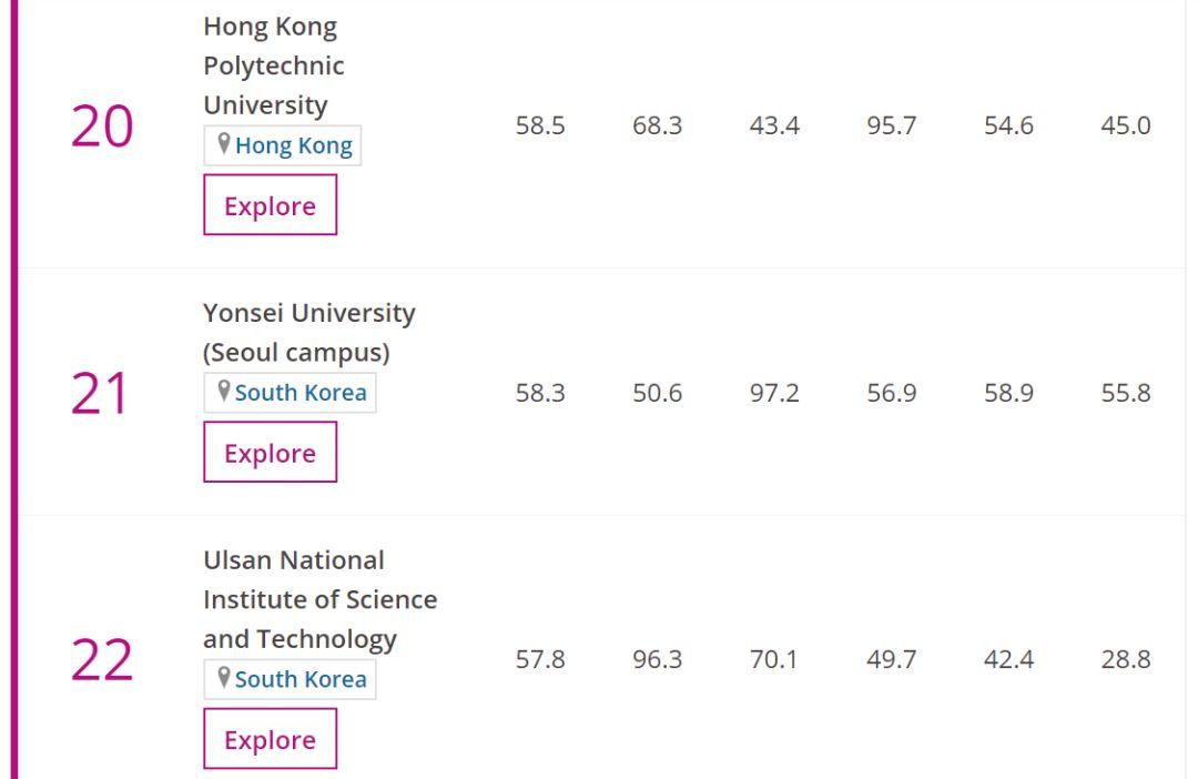 2019亚州大学排行榜_清华排名亚洲第一 2019最新亚洲大学排行榜出炉