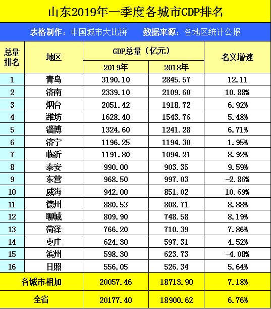 邹平GDP多少_山东17市最新经济大排名揭晓 看看滨州排第几