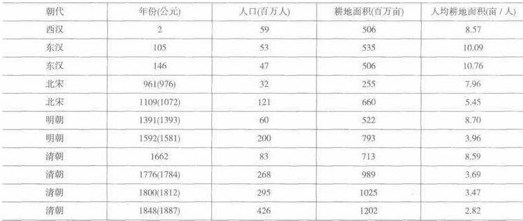 宋朝的首都人口多少万_历史上贤明的君主只有三人,汉文帝和明孝宗,另一位为