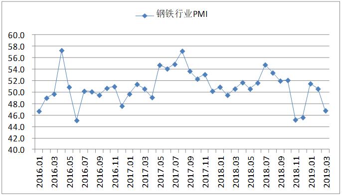 3月钢铁PMI显示:钢铁行业增速趋缓 后市仍有回暖空间