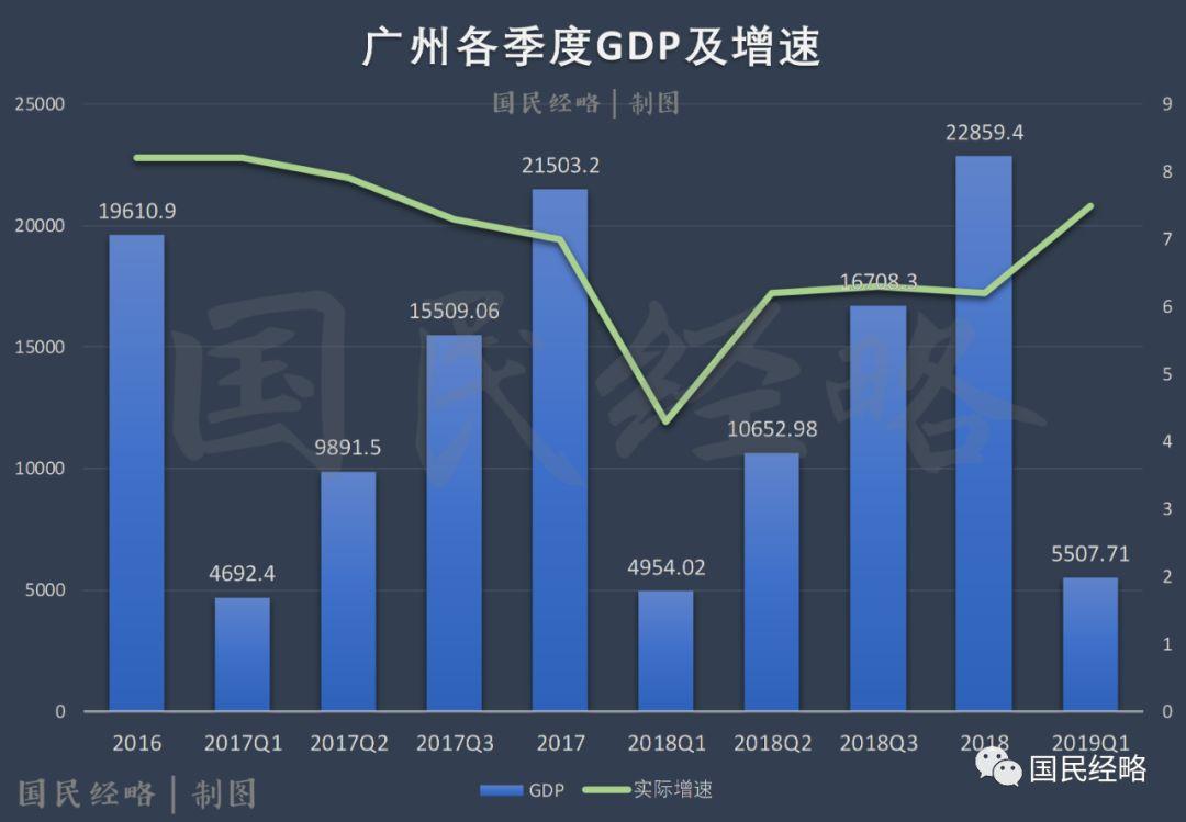 2019年gdp增速排名_中国gdp增速图