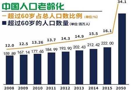 人口老龄化危害_联合国预测本世纪中期中国近5亿人超60岁