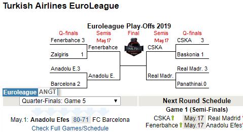 欧洲篮球冠军联赛半决赛对阵出炉:皇马中上签巴萨已被淘汰