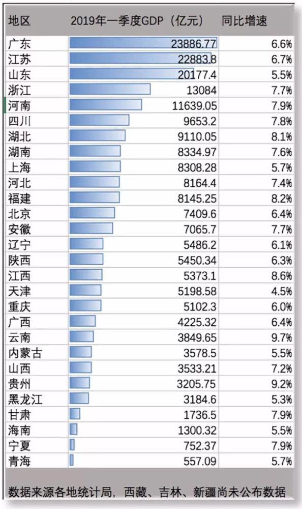 16省份GDP增速跑赢全国6.4%增速 地方经济增速谁最快?