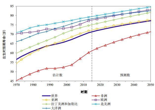 十九世纪世界人口_世界人口增长进程-70亿 地球如何承受人口之重