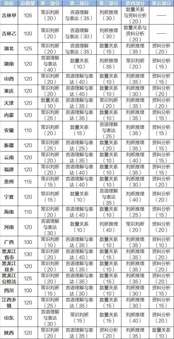 盘点 | 420各省公务员考试,哪个省份最难?