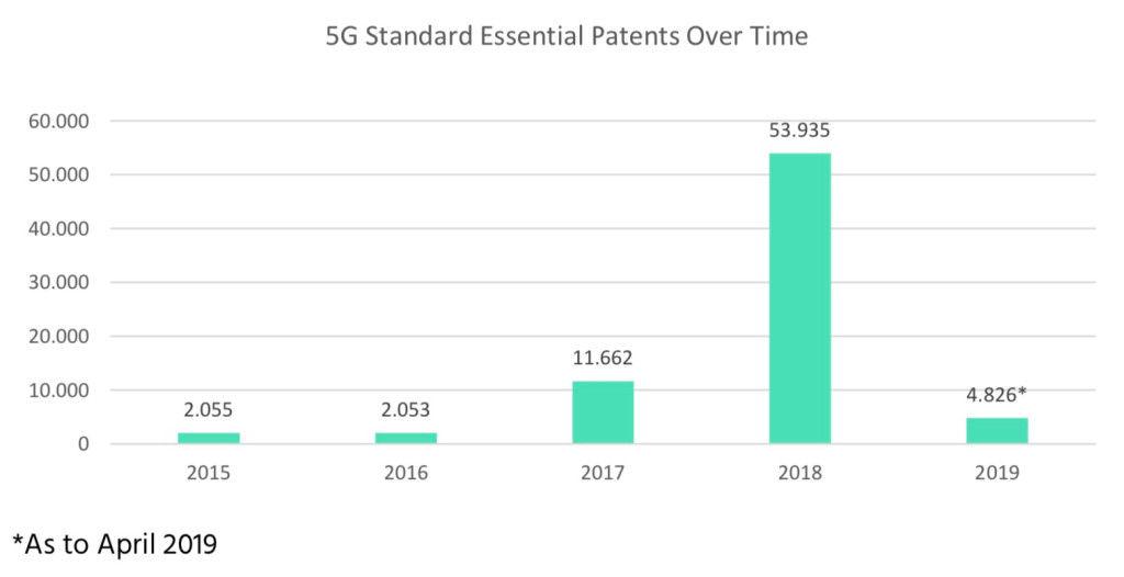 数据显示:中国5G霸主地位预定 全球关键5G专利占34%