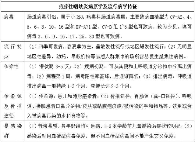 知识点更新:疱疹性咽峡炎诊断及治疗专家共识(2019版)