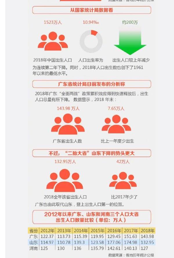 2018年全国各省人口_2018年全国各省市出生人口排行榜 广东最能生 山东出生人口