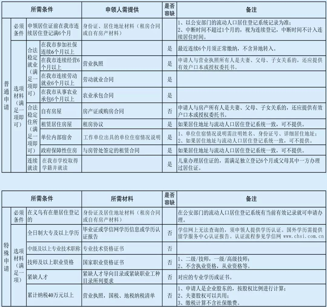 义乌流动人口登记_义乌外来流动人口居县级第二超越多个地级市,仅次于余杭区