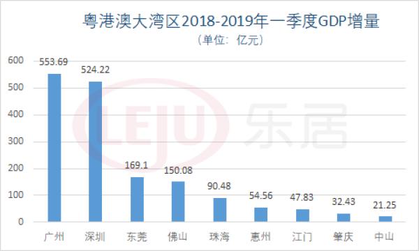 2017第一季度广州gdp_给力促销益街坊 五一 睇铺唔走宝