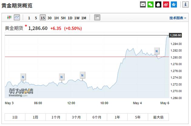 全球避险资产开盘大涨美国股指期货下跌道指期货跌逾400点 离岸
