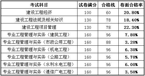 2019工程經濟公式_2019一級造價工程師 造價管理 常用公式 工程項目經濟評價