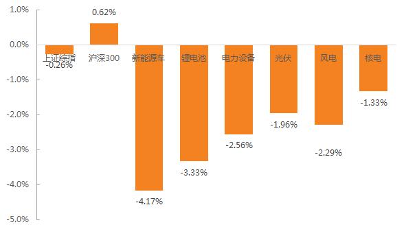 【天风电新|周报】19Q2动力电池装机预测,发改委完善光伏发电上网电价机制