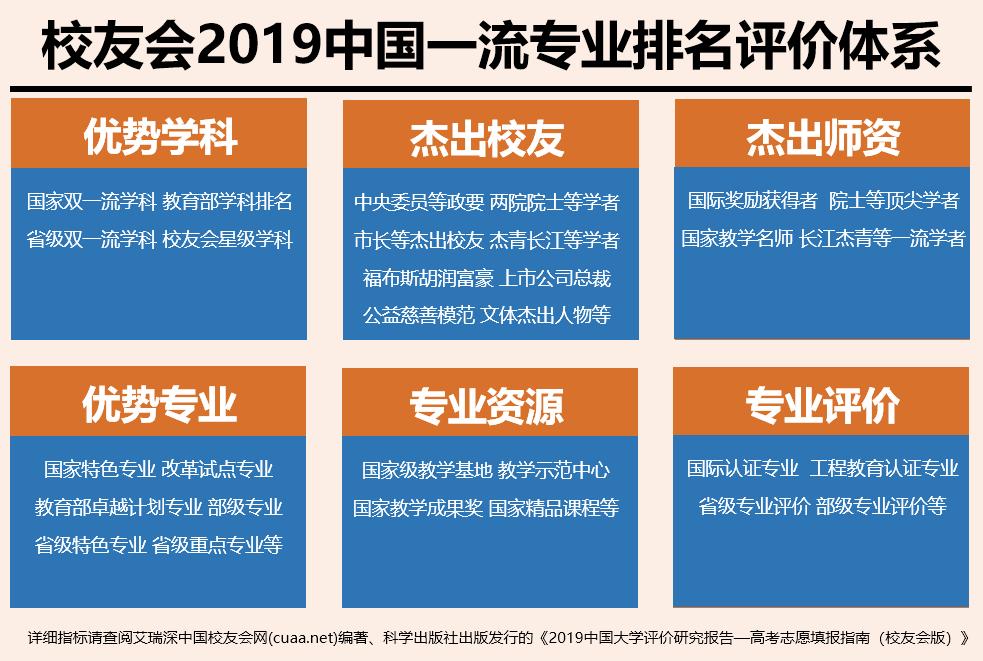 2019中国民办大学排行_校友会2019中国各线城市最好民办大学排名