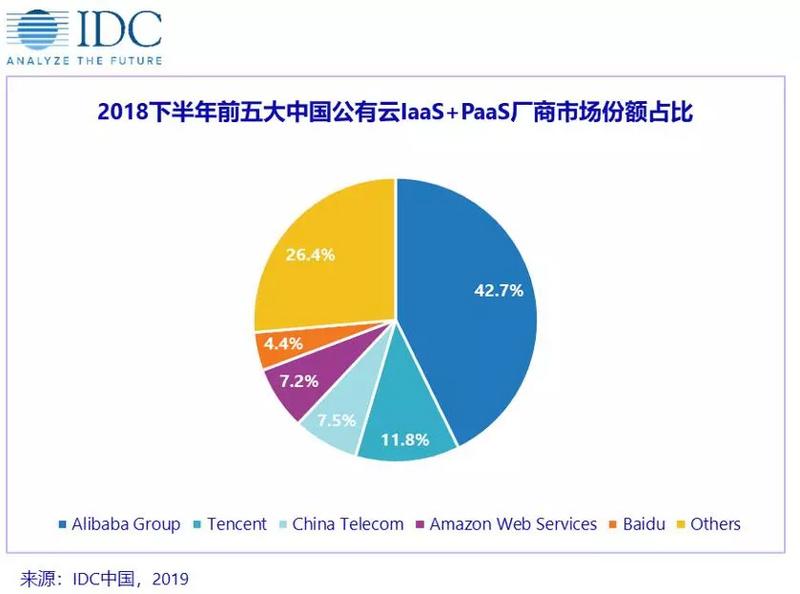 最前线 | 公有云竞争进入下半场,百度份额首次进入中国Top 5