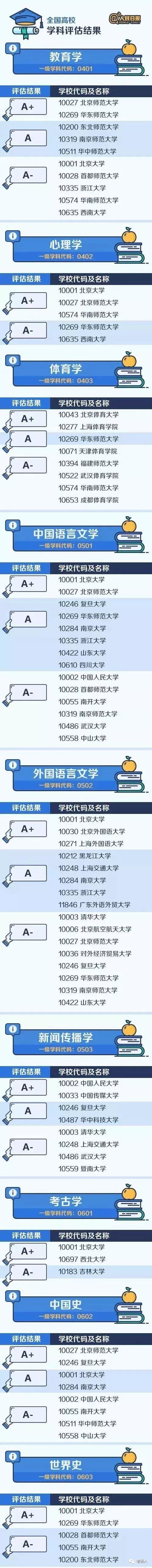 (考研)中国大学最顶尖的学科名单汇总!