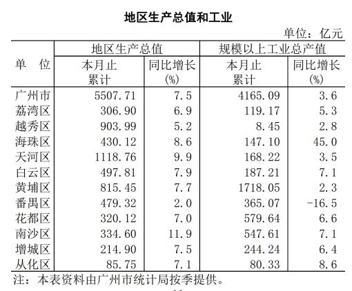 2021广州第一季度各区gdp_天河跃升为全省第一经济大区 南沙12.6 的增速居各区之首
