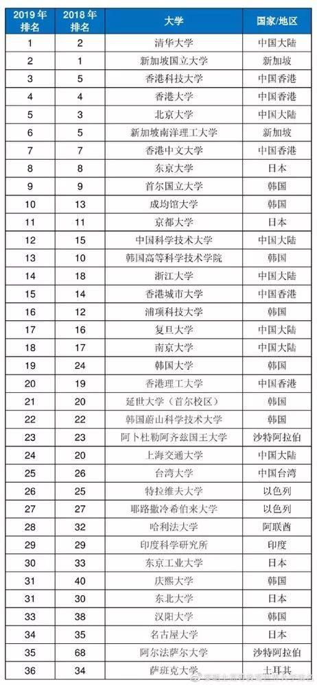 2019亚洲大学排行榜出炉,中国内地高校上榜73所!