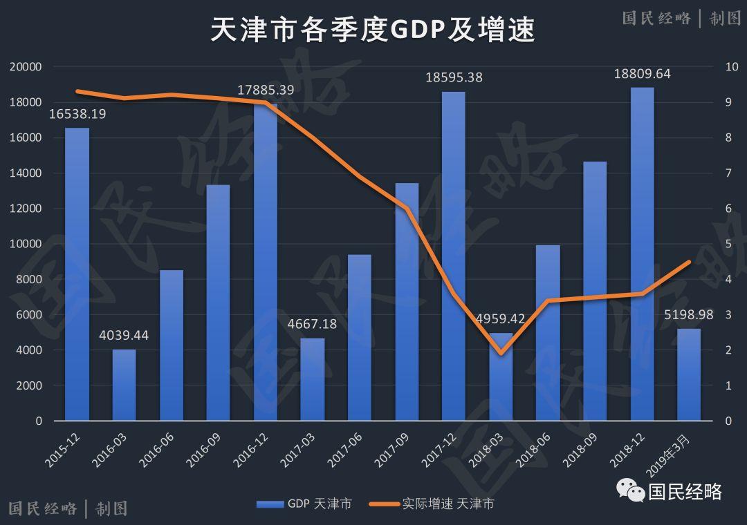 各城市gdp排名_2019中国城市gdp排名
