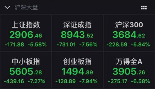 股市6日收盘:沪指大跌5.58% 两市逾千股跌停