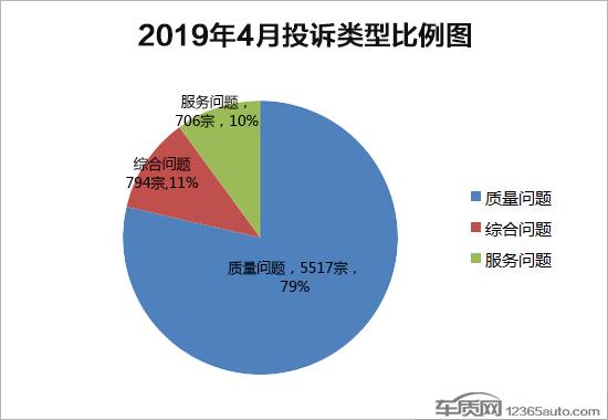 2019年投诉排行_慎买 盘点2019年投诉量排名前十的车型