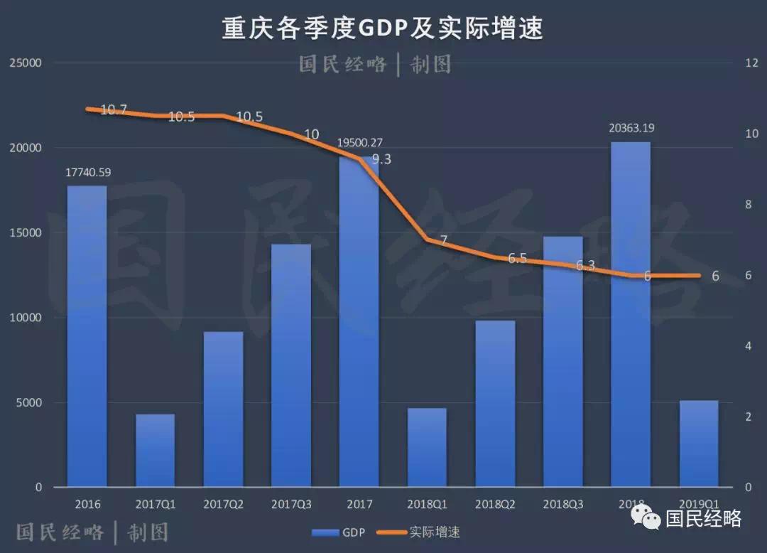 成都gdp排名_最新城市GDP排行 谁强势反弹,谁不及预期,谁异军突起