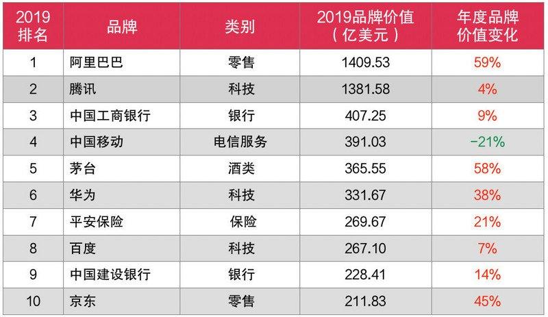 <b>中国品牌:阿里巴巴夺冠,中移动第三,华为排第几?</b>