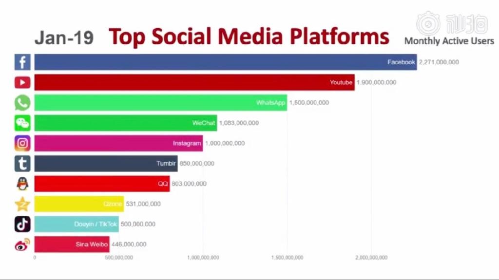 全球社交网络排行榜出炉,竟有一个不速之客!