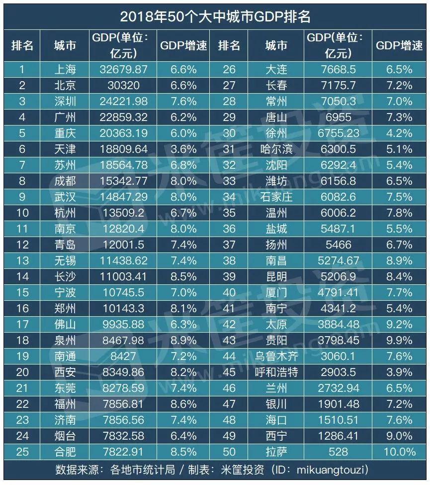 西宁在全国排名gdp_西宁高中排名