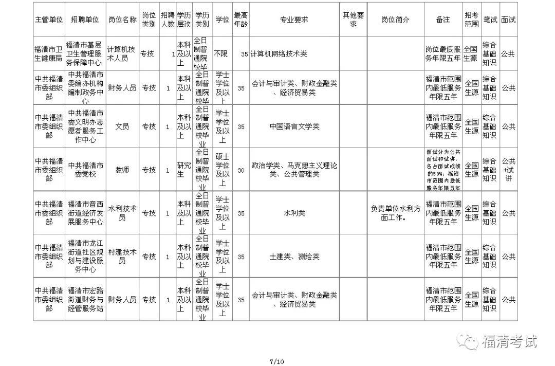 福清市2019年人口_人口普查