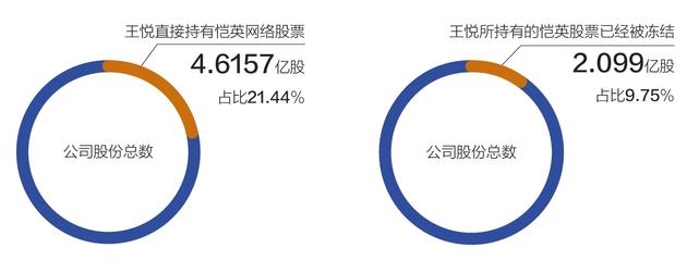 80后实控人被刑拘:恺英网络一季度利润重挫64%