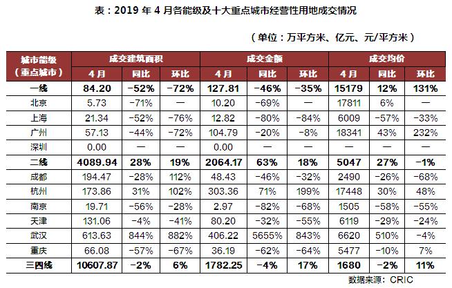 2019年房产销售排行_2019年上半年济南房地产销售排行出炉