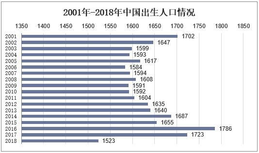 2018年各省市出生人口数量排名:广东反超山东省成为新晋榜首