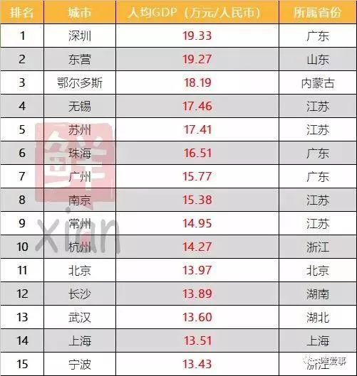 2018中国城市人均gdp排名榜_2018年中国广西城市排名 GDP排行 人均GDP排行