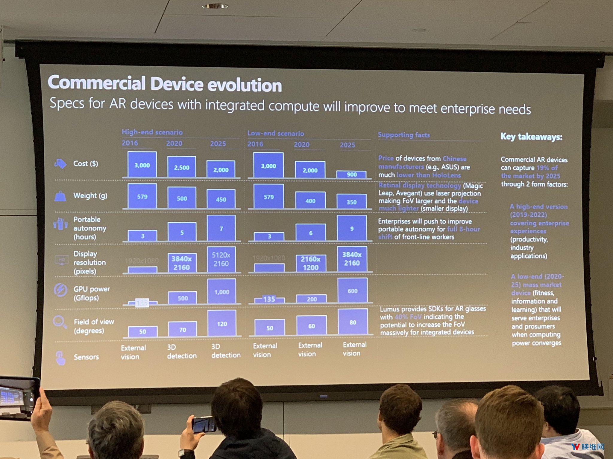 微软预测:2025年高端AR配5K屏、120度FOV,价格下降至2000美元