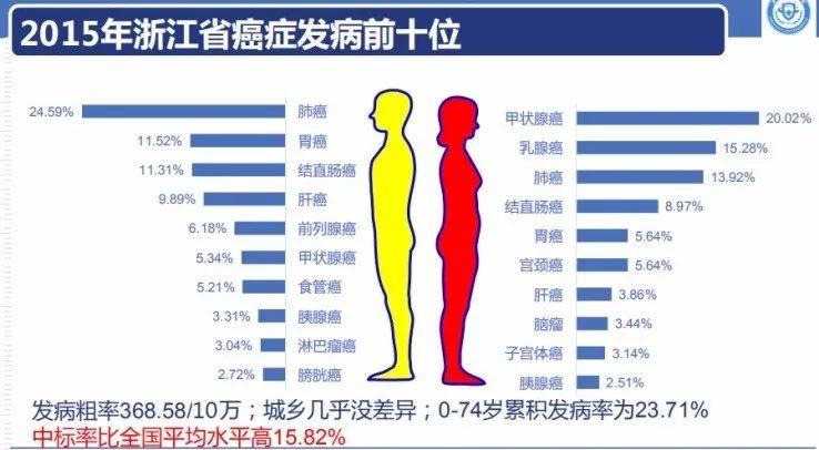 江最新癌情发布:不抽烟的人为啥肺癌高发?这个原因几乎每家都有!