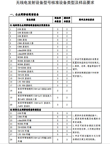 蓝牙SRRC认证资料清单及要求2019年全新插图2