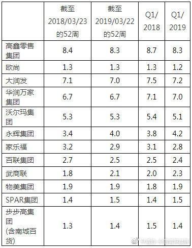 <b>一季度快速消费品市场温和增长,电商依旧保持较高增速</b>