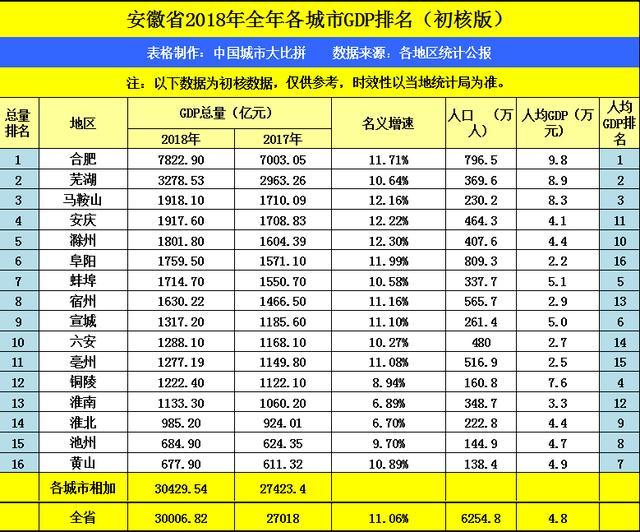 2000年蚌埠gdp全国排名_蚌埠2018年的GDP在安徽省内前十,拿到江西省可排名多少