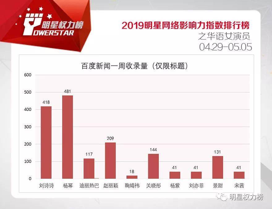 明星网络影响力指数排行榜第198期榜单之华语女演员To
