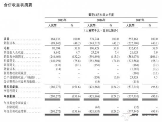 沪江连年亏损赴港上市宣告失败   传言大幅裁员还不给赔偿金