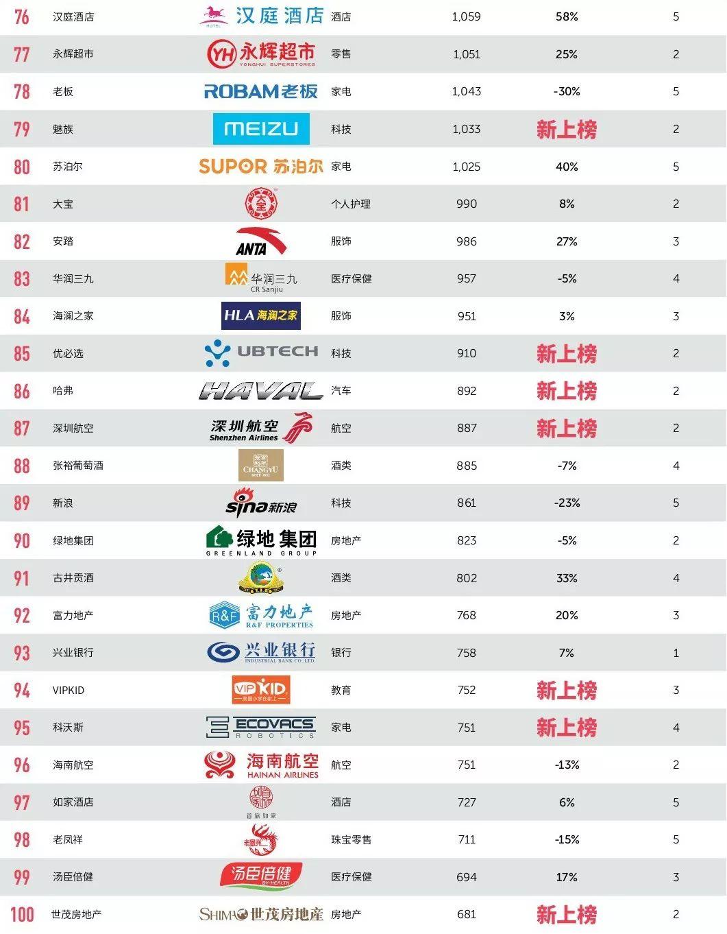 2019腾讯排行榜_2019最具价值中国品牌100强排行榜发布:阿里、腾讯名列