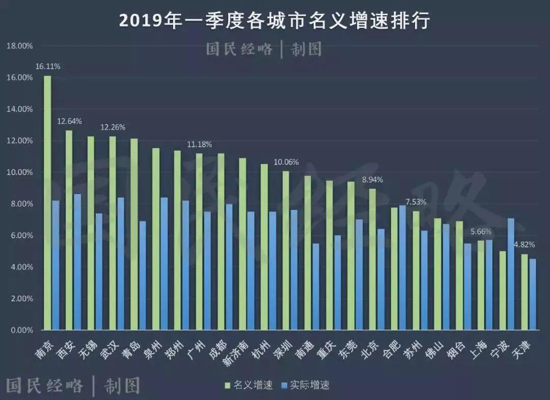 西安2018年gdp_西安gdp增长图